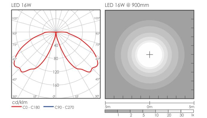 Elko Bollard light distribution