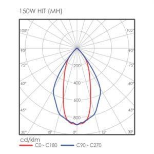 Gamma 150W MH