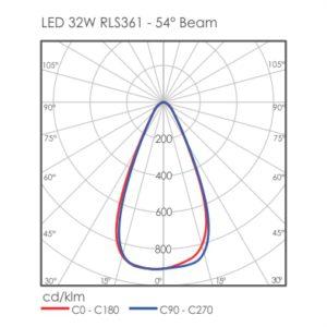 Gamma LED RLS361