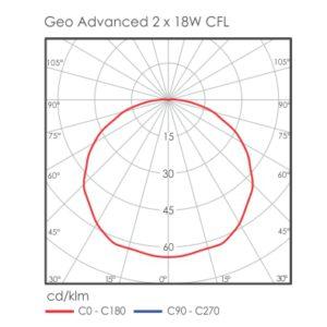 Geo advanced bulkhead light distribution