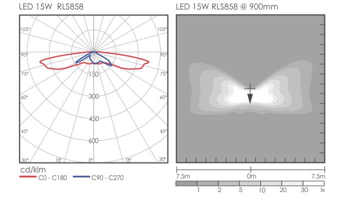 Thia bollard light distribution