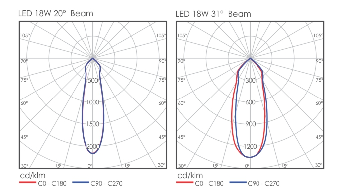 18W LED Light Distribution