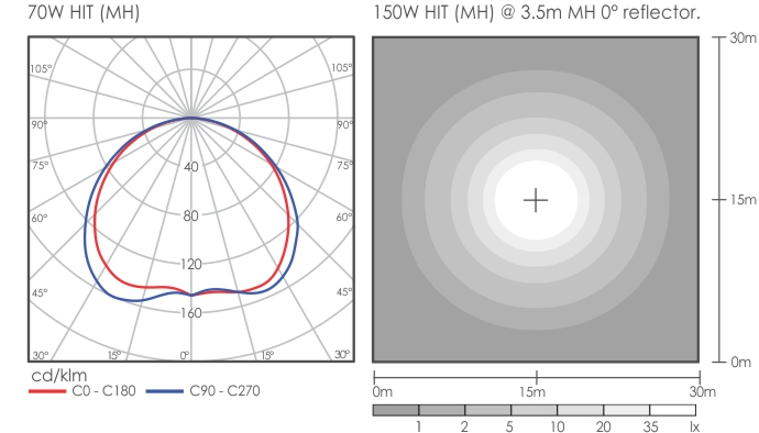 Wave 1 Post Top light distribution