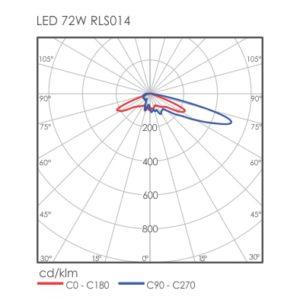 LED 72W RLS014
