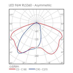 LED 96W RLS360