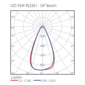 LED 96W RLS361