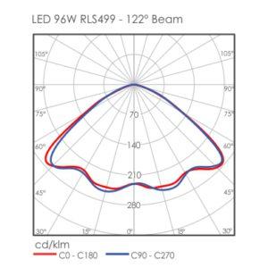 LED 96W RLS499