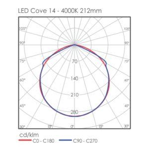 Linear LED Cove light distribution