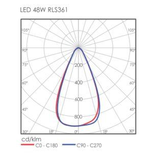 Linux LED RLS361