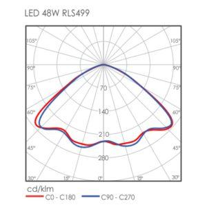 Linux LED RLS499