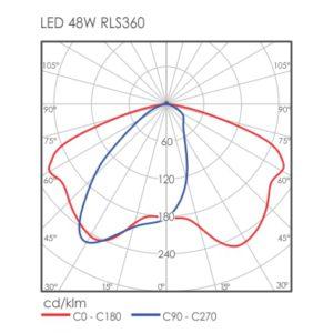 Linux LED RLS360
