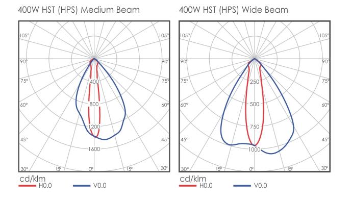 Mars light distribution
