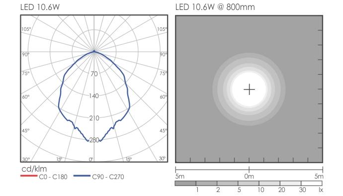 Malta Bollard Light Distribution