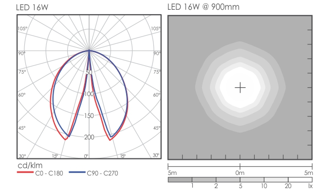 Iris Bollard light distribution