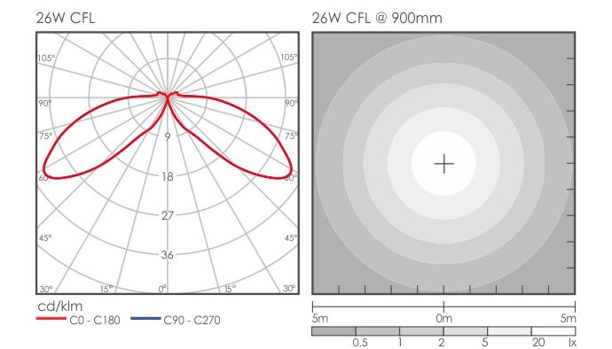 Link Bollard light distribution
