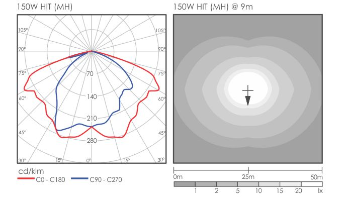 Rhoda Light Distribution 150W MH