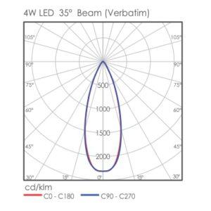 Sova Bollard light distribution