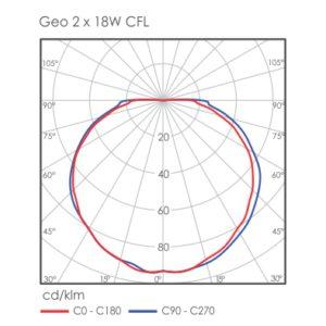 Geo bulkhead light distribution