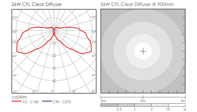 Titan Advanced Bollard Clear diffuser