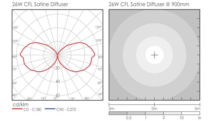 Titan Standard Bollard light distribution