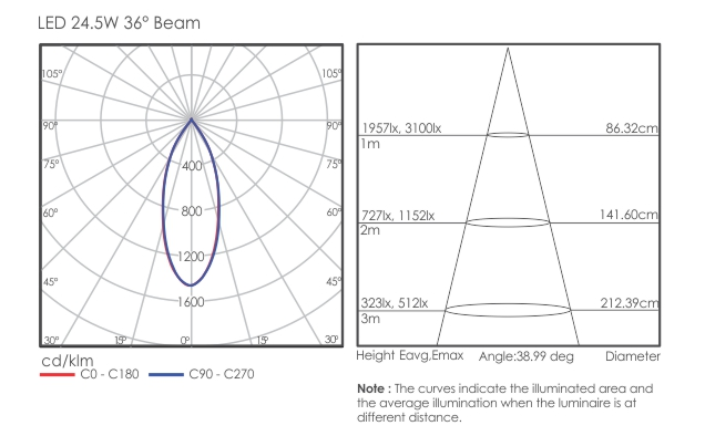 Canolux 150 light distribution