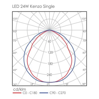 Kenzo light distribution