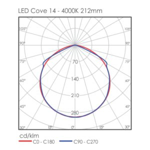 Linear LED Cove light distribution