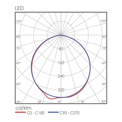 Longo light distribution