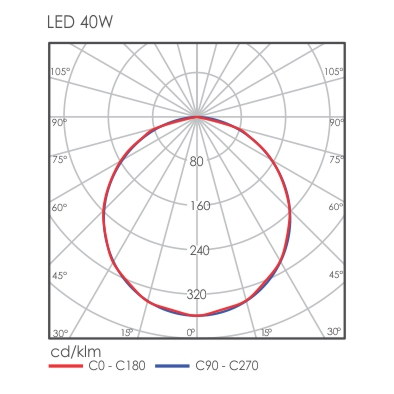 Luxon light distribution