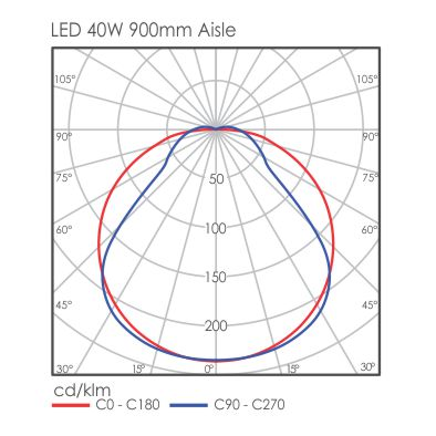 Galeo light distribution