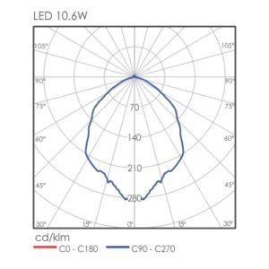 Malta Wall Light Distribution