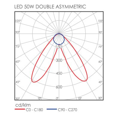 S-Line Double Assymetric