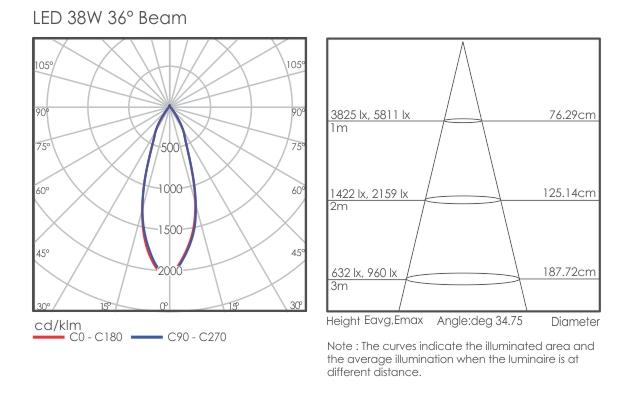 Jura 1002 light distribution