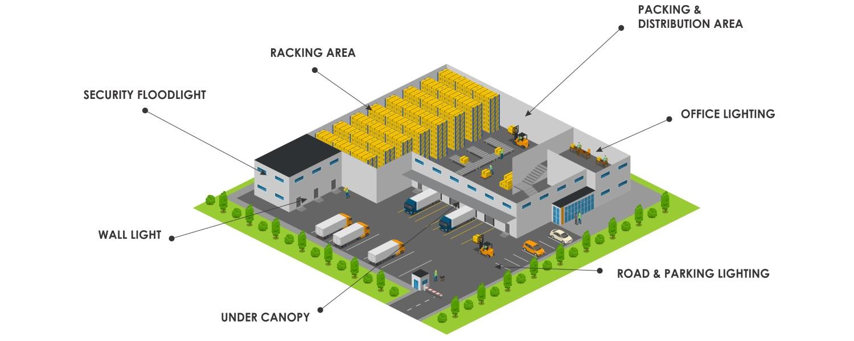 Industrial Lighting Applications